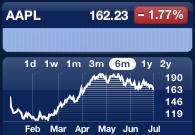 Apple presenterer finansielle resultater