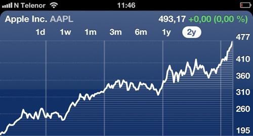 Ny aksjerekord for Apple