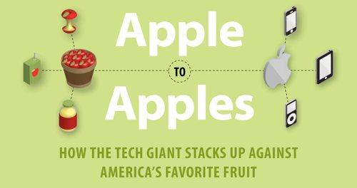 Sammenligne epler med epler