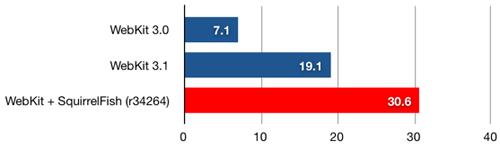 squirrelfish-webkit-graph